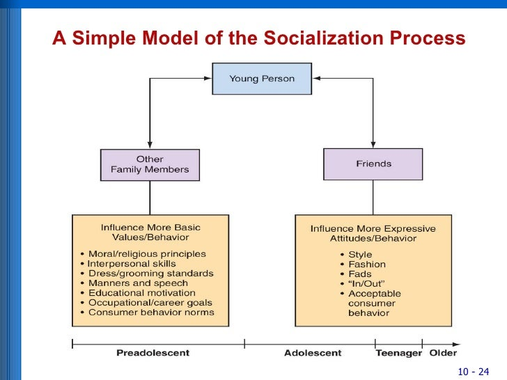 role of socialization It plays an important role in the socialization of children in fact, there are many types of media these include newspapers, magazines, radio, films.