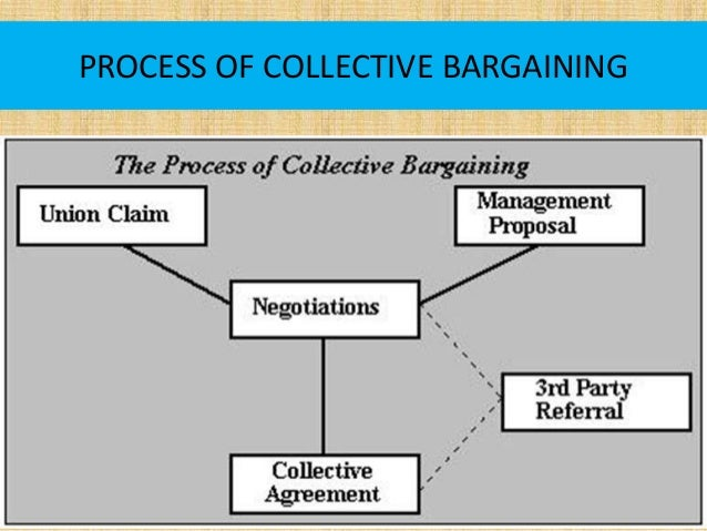 an analysis of the process of labor management bargaining Labor relations, together with employee accountability, from the accountability and workforce relations program office within employee services in the us office of personnel management provides technical expertise to the director of opm and federal agencies on issues arising under the federal service labor-management relations.
