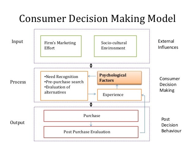consumer buying behavior and decision making Consumer decision-making is defined as the behavior patterns of consumers that proceed, determine and follow the decision making process for the acquisition of need satisfying products, ideas or services.