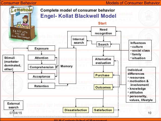 consumer behavior engel blackwell Roger d blackwell, paul w miniard, and james f engel, consumer behavior,   p&g used consumer information regarding various decision process stages to.