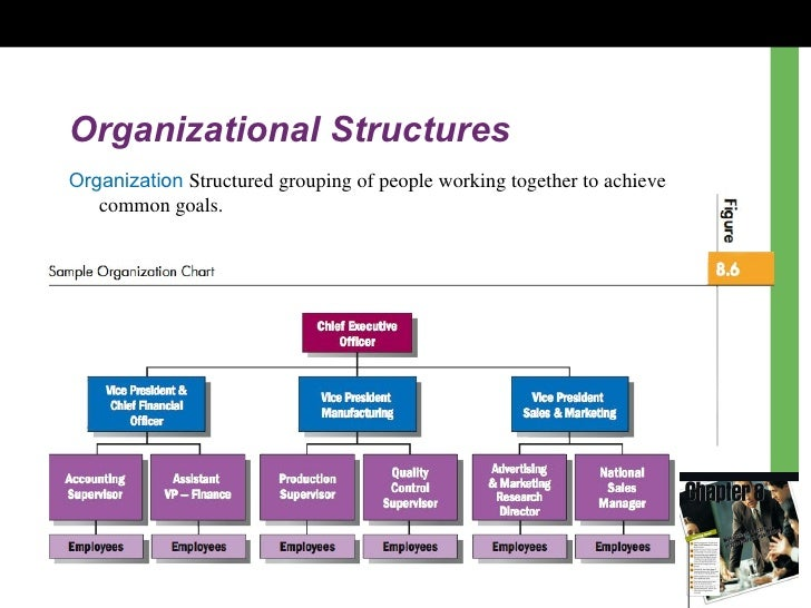 organizational design and the failure of Organizational structure: mintzberg's framework fred c lunenburg that plays the major role in determining its success or failure (2) the prime coordinating.
