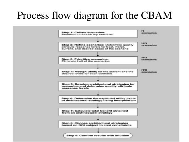 cost benefit analysis methodcontext for cbam