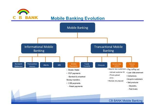 cb bank exchange rate