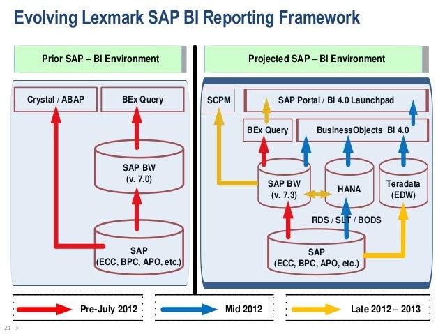 database project management