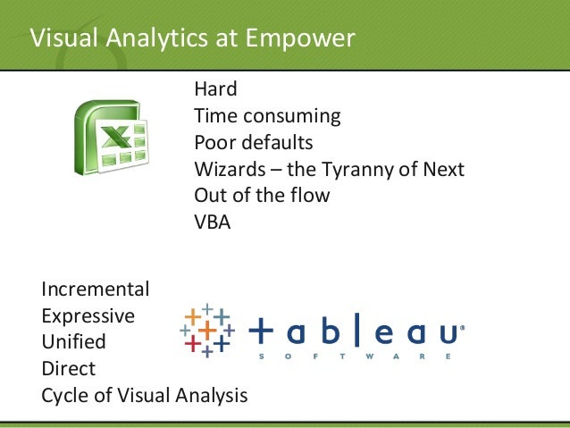 Visual Analytics at Empower Hard Time consuming Poor defaults Wizards – the Tyranny of Next Out of the flow VBA Incrementa...