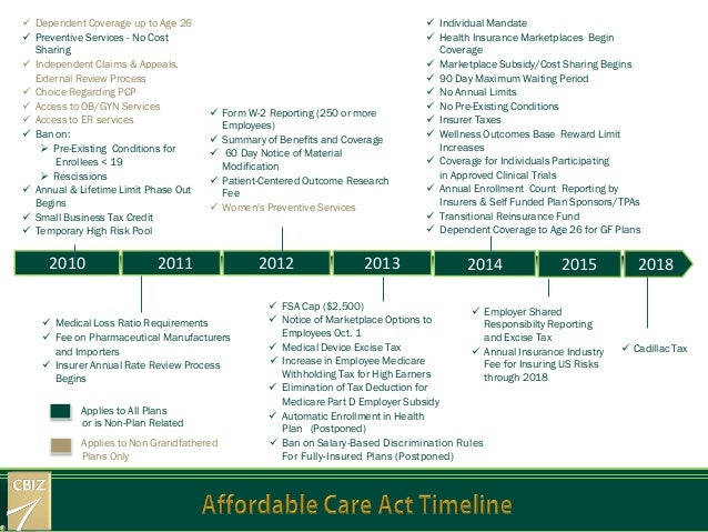 Affordable Care Act Timeline