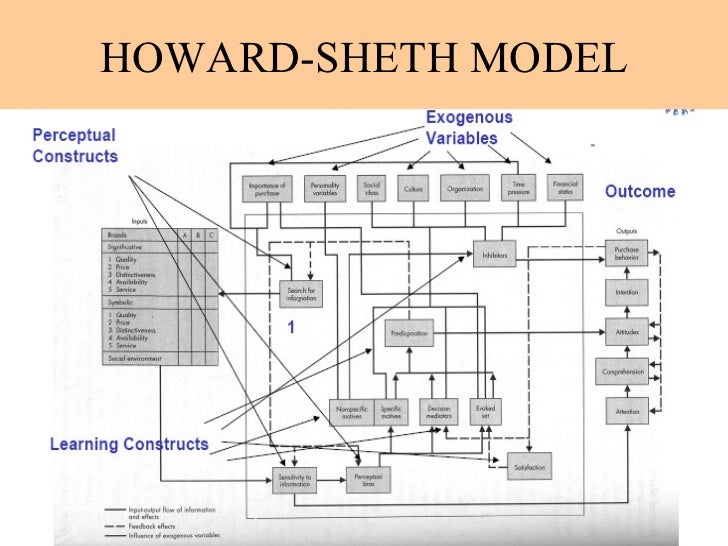 howard sheth model Models of consumer behaviour - howard sheth model howard sheth model: this model was proposed by keeping both the industrial & consumer products, in order to give an understanding about great variety of behaviours.