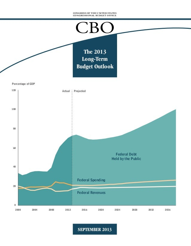 CONGRESS OF THE UNITED STATES CONGRESSIONAL BUDGET OFFICE  CBO The 2013 Long-Term Budget Outlook Percentage of GDP 120  Ac...
