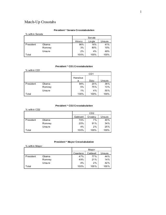 Civil Beat Poll October 2012 match up crosstabs