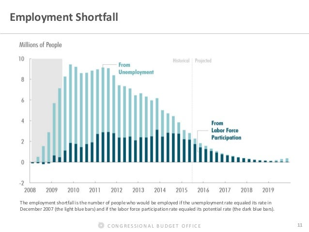 Congressional budget office 11 employment - Congressional budget office ...
