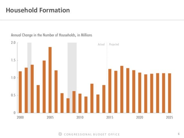 Congressional budget office 6 household - Congressional budget office ...