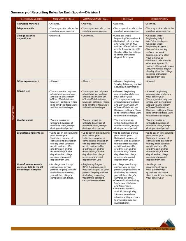 Ncaa Eligibility Worksheet Worksheets Releaseboard Free – Ncaa Eligibility Worksheet