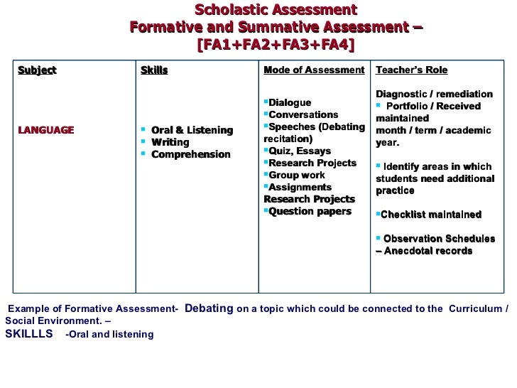formative assessment 5 essay Formative assessment can help teachers plan the most effective instruction in this lesson, you'll learn what formative assessments are, why they are important, and multiple strategies that you.