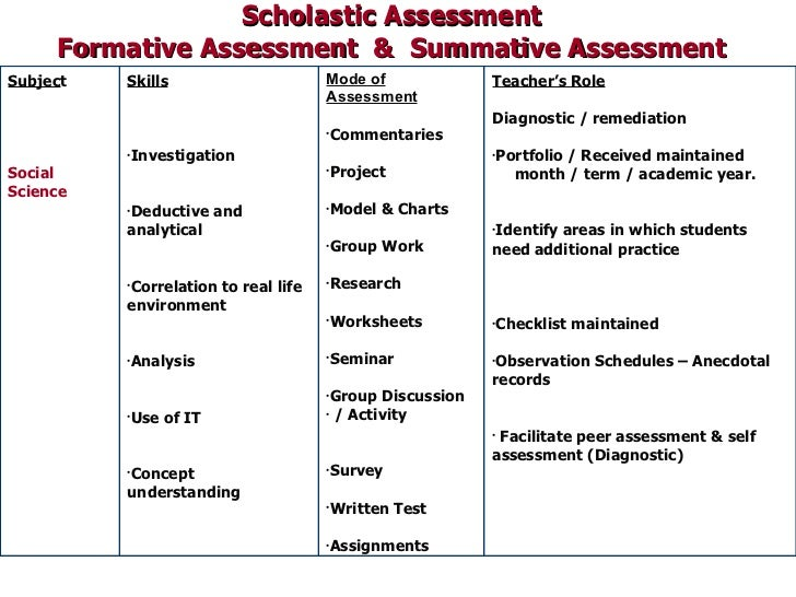 formative assessment essay Summative assessment 3 strategies to consider when grading essays 4 ideas for conducting formative assessment uses of assessment.