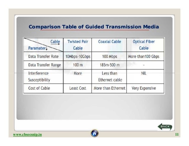 write an essay on the different types of computer The different types of media media essay but refers to different types of data storage options computer media can be hard drives the different types of media.