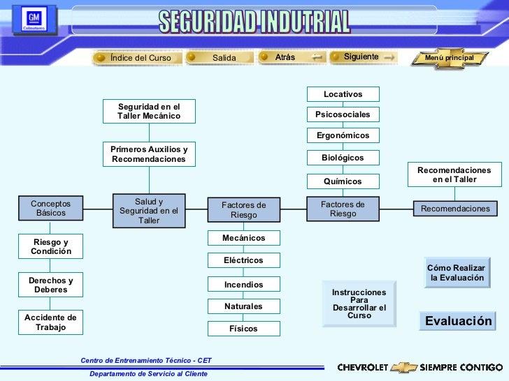 Atrás Siguiente Factores de Riesgo Incendios Eléctricos Mecánicos Naturales Factores de Riesgo Químicos Primeros Auxilios ...