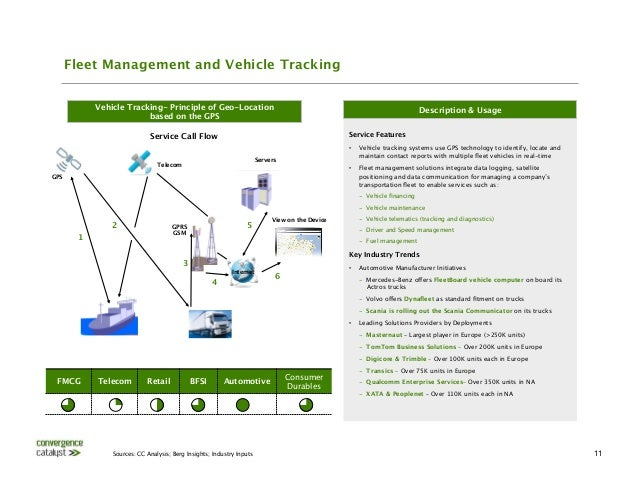 Bus Tracking System Using Gps Tracking Systems Use Gps