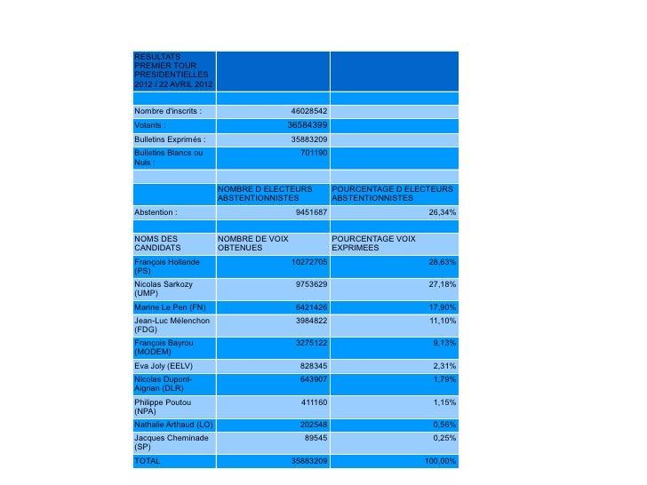 RESULTATSPREMIER TOURPRESIDENTIELLES2012 / 22 AVRIL 2012Nombre dinscrits :                      46028542Votants :         ...