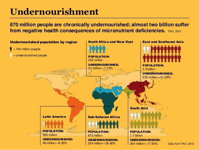 Undernourishment 870 million people are chronically undernourished; almost two billion suffer from negative health consequ...