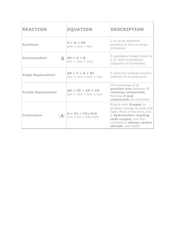 REACTION                     EQUATION                DESCRIPTION                                                       2 o...