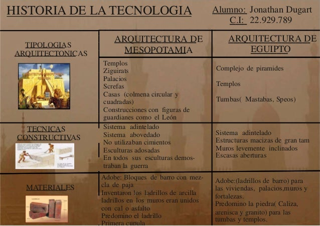 Cuadro comparativo arquitectura de mesopotamia y egipto for Arquitectura de egipto