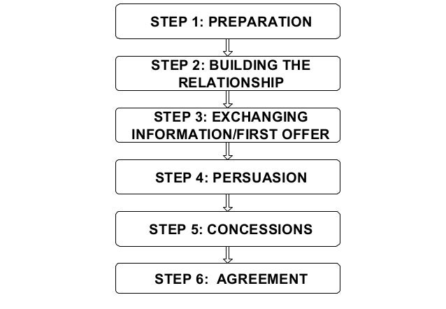the process of diplomatic negotiations In fact an enlarged theory like this of the diplomatic negotiation process has provided a better framework for analyzing the politics.