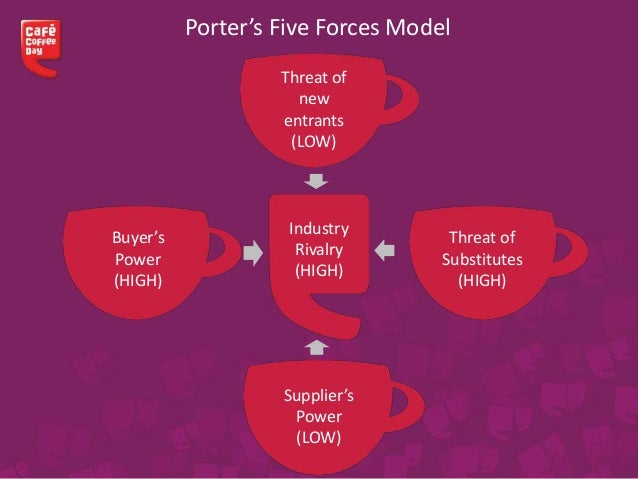 five forces framework in personal computer Porter's five forces is a framework for porter's 5 forces hbr - porter's five forces has contributed to the erosion of profitability among personal computer.
