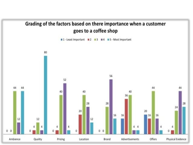 comparing costa and starbucks My guide to the best high street coffee in the uk i tested the coffee at starbucks,  pret, costa, caffe nero, and greggs these are the results.
