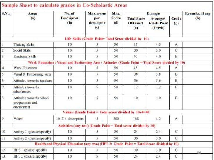cce system in hindi Latest cbse news 2018 - class 10, class 12 results,exams conducted by board, ugc net, ctet, neet, jee main, datesheet, cbse, cbse cce grading system.