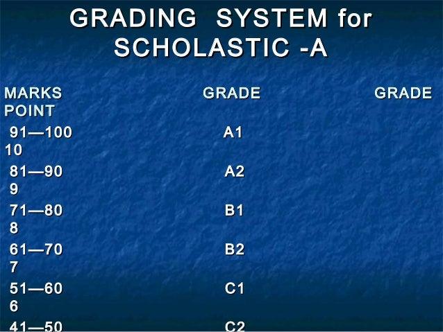 essay grading by percentage
