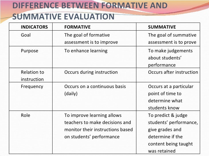 Summative Assessment Template 28 Images Formative Vs Summative