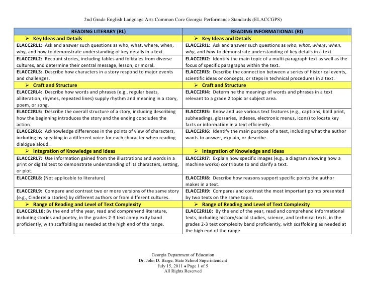 2nd Grade English Language Arts Common Core Georgia Performance Standards (ELACCGPS)                           READING LIT...