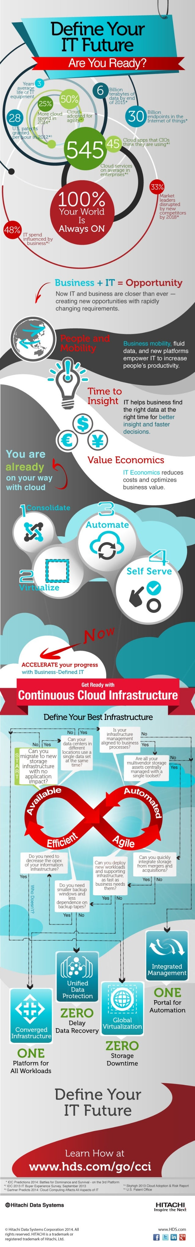 Define Your Future with Continuous Cloud Infrastructure Checklist Infographic