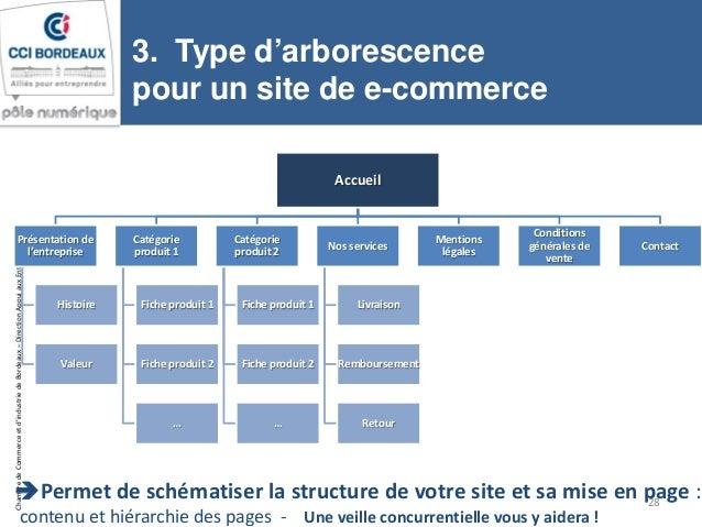 Cci bordeaux atelier projet site web cahier des charges 18 for Chambre de commerce et d industrie de bordeaux