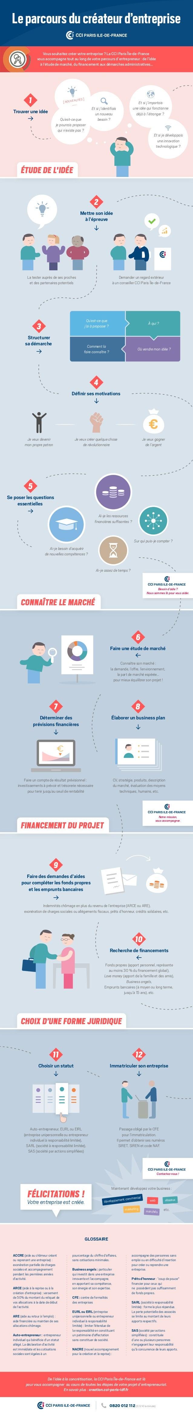Leparcoursducréateurd'entreprise Vous souhaitez créer votre entreprise ? La CCI Paris Île-de-France vous accompagne tout a...
