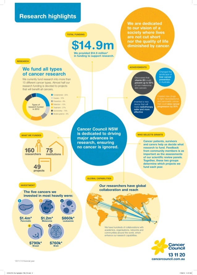 Cancer Council NSW Research Highlights 2012