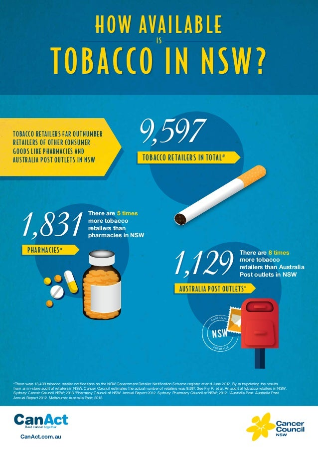 How available is tobacco in New South Wales Australia? (INFOGRAPHIC)