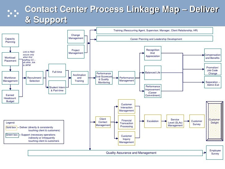 Contact Center Process Linkage Map – Deliver                   & Support                                                  ...