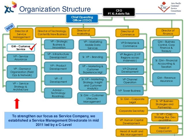 nestle global organizational structure Both hsbc and nestle organizations have formal organizational structuresthe objective is to survive,maximize their profits and to expand their businessthe strategic management enables to achieve competitive advantage and competitive position in global marketthe formal organization structure helps to achieve many objectives.