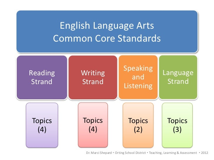 english language arts Welcome to the english language arts (ela) georgiastandardsorg (gso) page the ela team has been working to transfer the existing resources to the new standards.