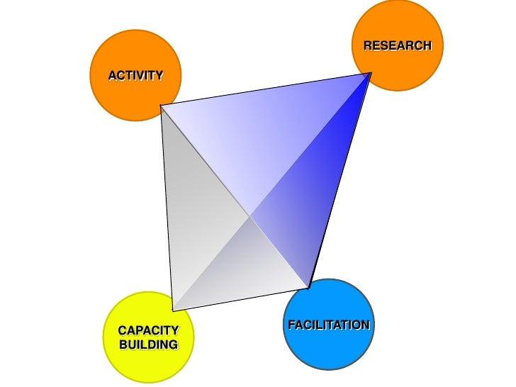 RESEARCH<br />ACTIVITY<br />FACILITATION<br />CAPACITY<br />BUILDING<br />