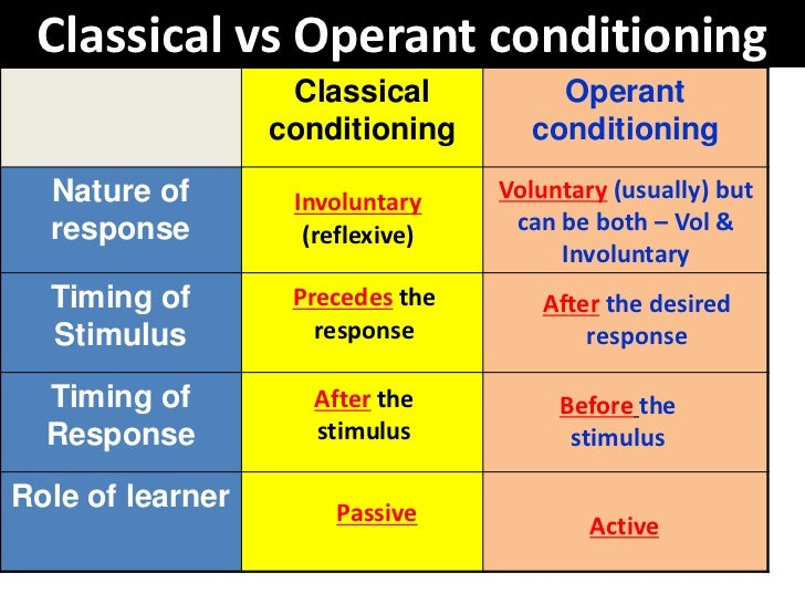 instrumental conditioning Associative learning, an essential form of conditioned learning commonly known as classical conditioning, which is accepted in consumer behaviour.