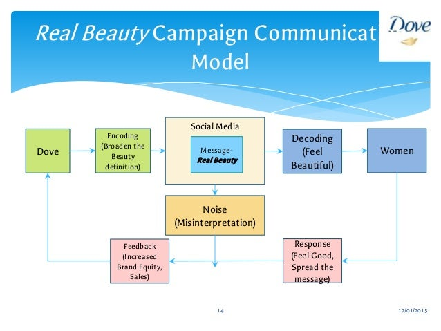 dove men care swot Swot analysis of dove - download as word doc (doc), pdf file (pdf), text file   company margarine unie cleaning brands and other personal care brands.
