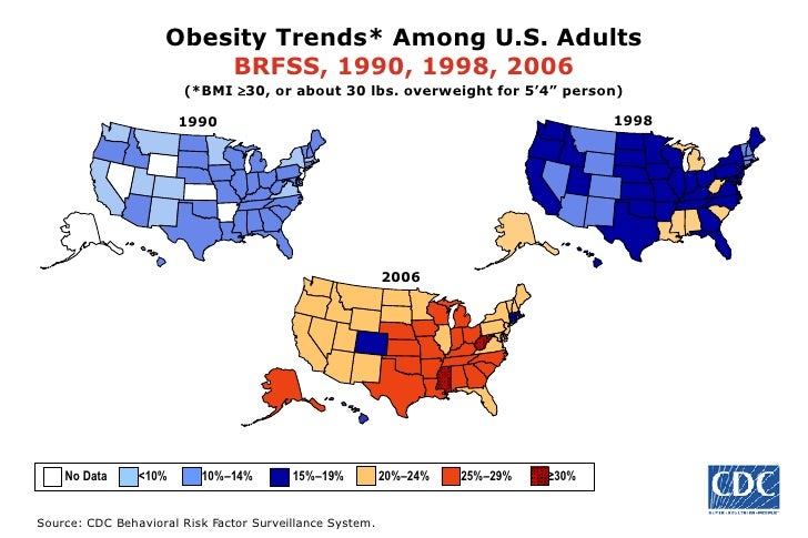 "1998 Obesity Trends* Among U.S. Adults BRFSS,   1990, 1998, 2006 (*BMI   30, or about 30 lbs. overweight for 5'4"" person)..."