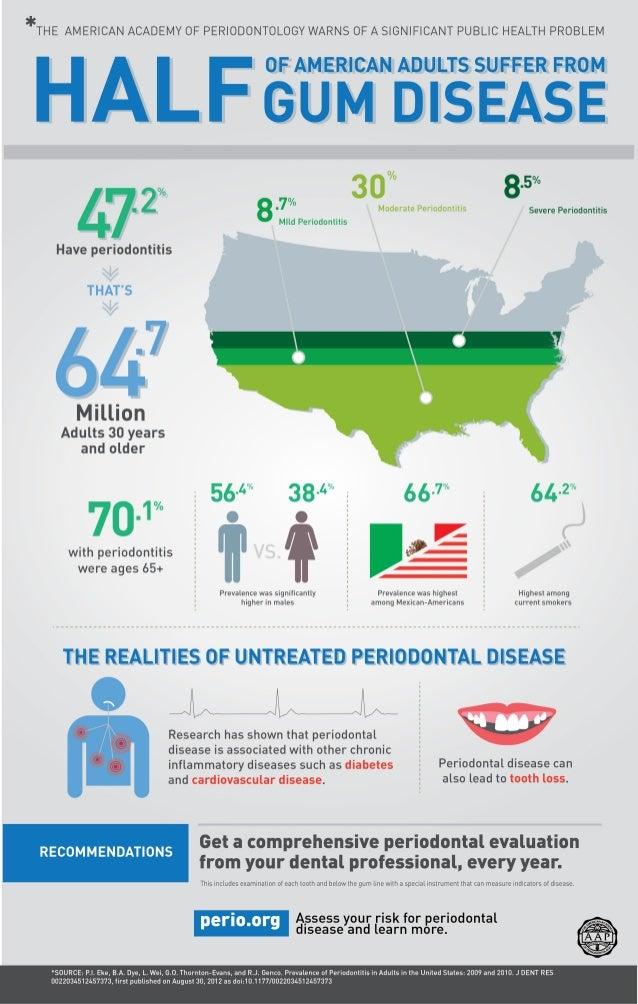 Prevalence of Periodontal Disease