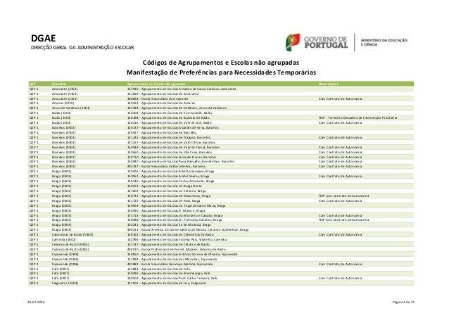 QZP  Concelho  Agrupamento ou Escola não agrupada  Observações  QZP 1  Amarante (1301)  152936 - Agrupamento de Escolas Am...
