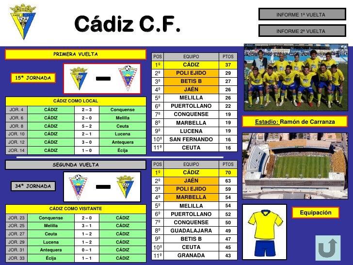 Cádiz C.F.                                                                                   INFORME 1ª VUELTA            ...