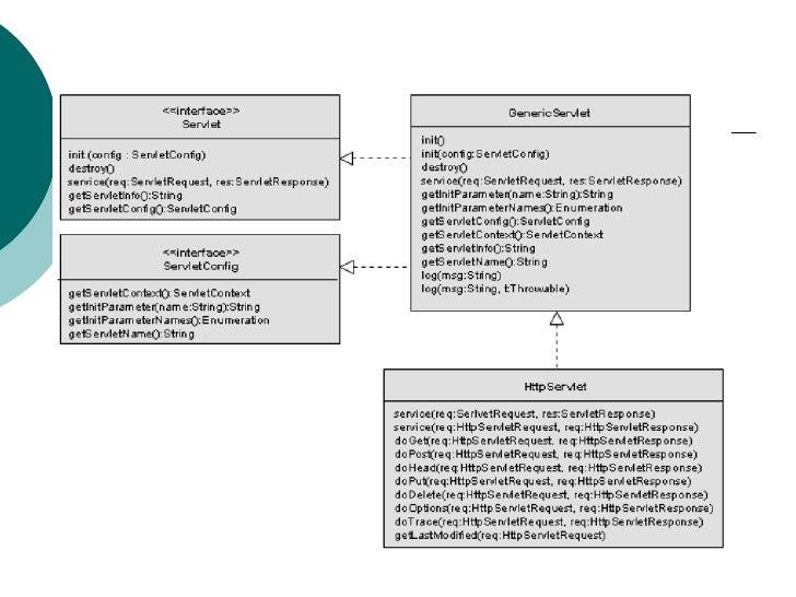 Javax.serlet package