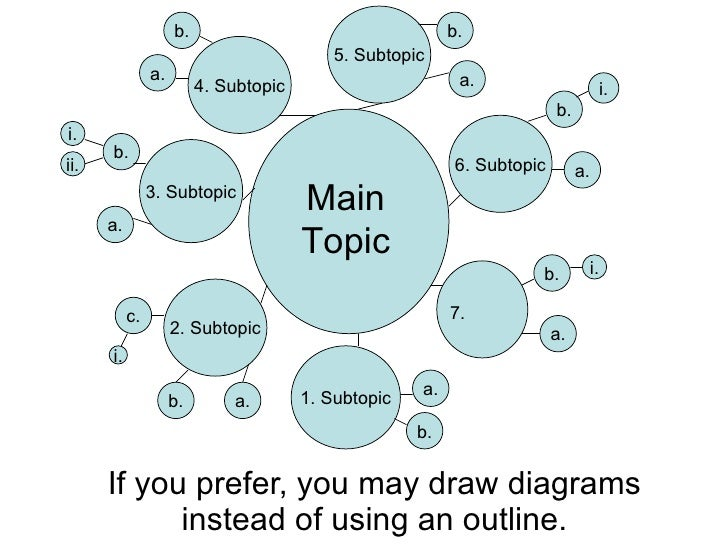 Subtopics for a research paper?
