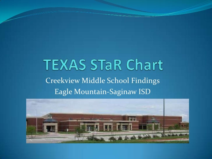 TEXAS STaR Chart    <br />Creekview Middle School Findings<br />Eagle Mountain-Saginaw ISD<br />